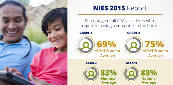 In the 2015 NIES Report, 69 percent of AI/AN students at grade 4 reported having a computer in the home compared to 83 percent of fourth-graders nationally. At grade eight, 75 percent of AI/AN students reported having a computer in the home compared to 88 percent of eighth-graders nationally.