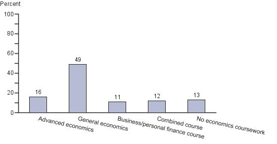 Percentage of twelfth-grade students who reported coursetaking in economics