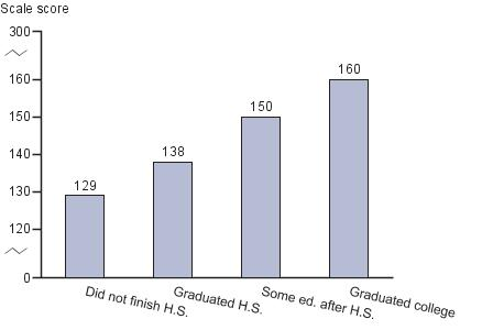 Average twelfth-grade NAEP economics scores by parental education level