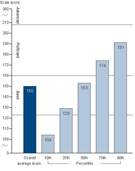 Average twelfth-grade NAEP economics scores and percentile scores