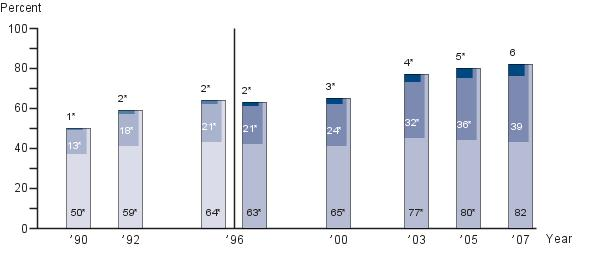 Fourth-grade NAEP mathematics achievement-level results