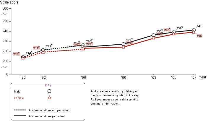 Average fourth-grade NAEP mathematics scores by gender