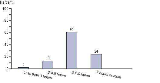 Percentage of fourth-grade students by hours of math instruction per week