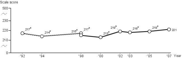 Average fourth-grade NAEP reading scores