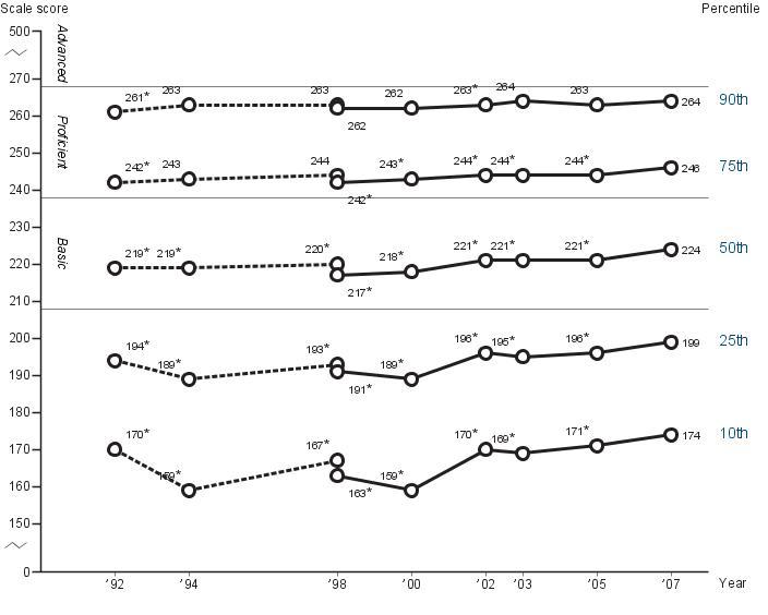 Fourth-grade NAEP reading percentile scores