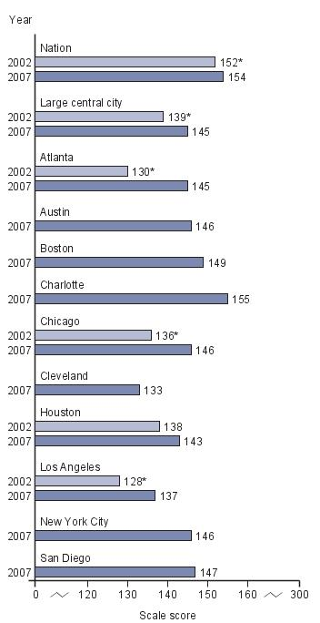Trend in average scores for eighth-grade public school students in NAEP writing, by jurisdiction