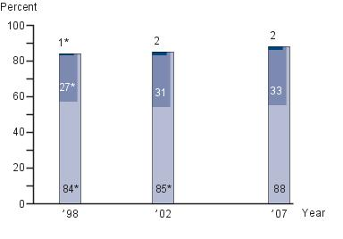 Eighth-grade NAEP writing achievement-level results