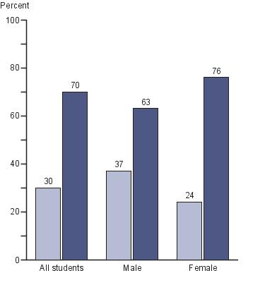 Percentage of all twelfth-grade students by gender and occurence of prewriting