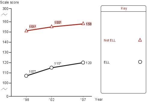 Average eighth-grade NAEP writing scores by English langauge learners