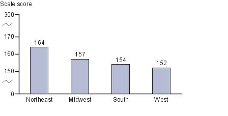 Average eighth-grade NAEP writing scores by region