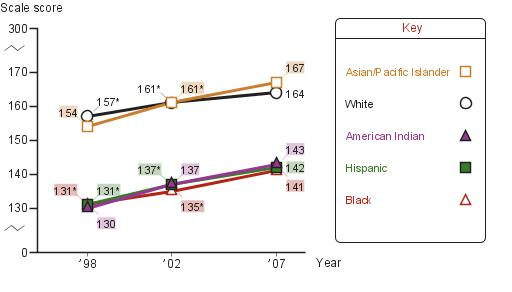 Average eighth-grade NAEP writing scores by race/ethnicity