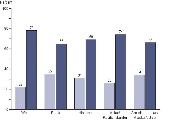 Percentage of all eighth-grade students by race/ethnicity and occurence of prewriting