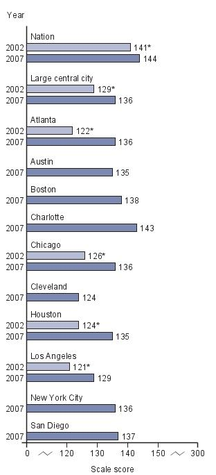 Trend in average scores for eighth-grade public school male students in NAEP writing, by jurisdiction