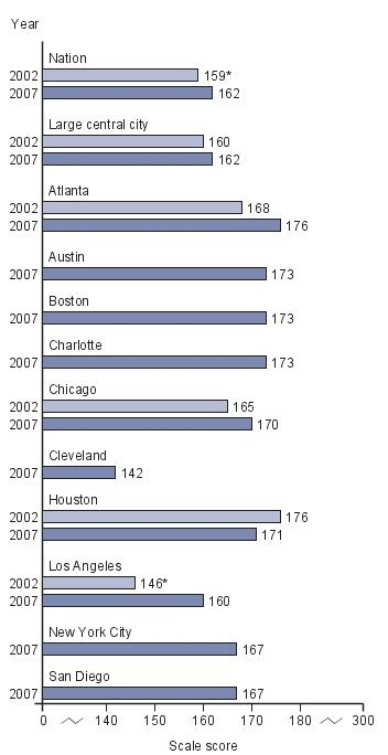 Trend in average scores for eighth-grade public school White students in NAEP writing, by jurisdiction