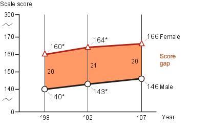 Eighth-grade Female-Male score gap in NAEP writing
