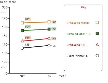 Average eighth-grade NAEP writing scores by parental education level
