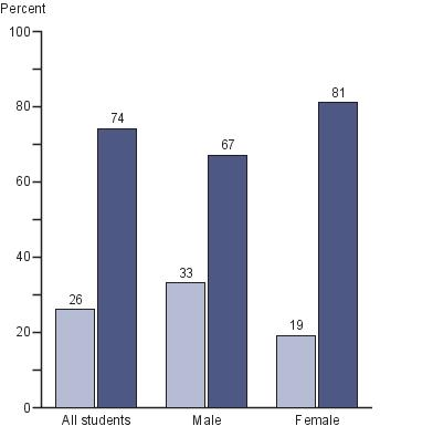 Percentage of all eighth-grade students by gender and occurence of prewriting