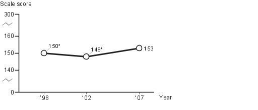 Average twelfth-grade NAEP writing scores