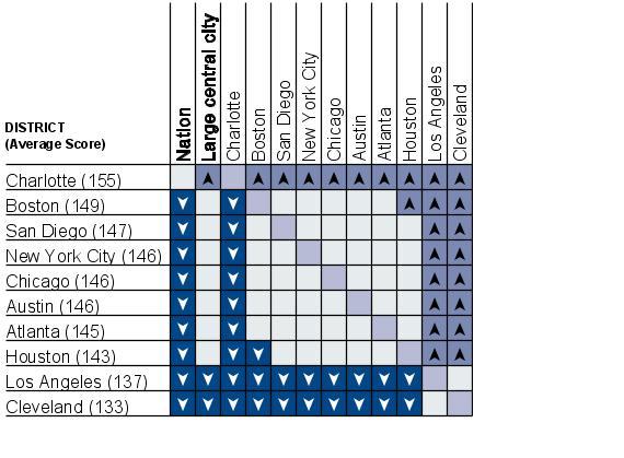 Cross-district comparisons of average writing scale scores, grade 8 public schools: 2007