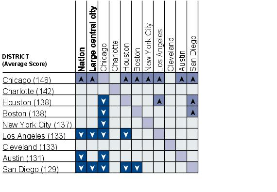 Cross-district comparisons of average writing scale scores for Hispanic students, grade 8 public schools: 2007