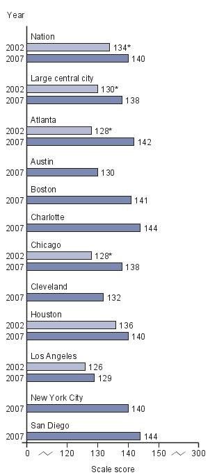 Trend in average scores for eighth-grade public school Black students in NAEP writing, by jurisdiction