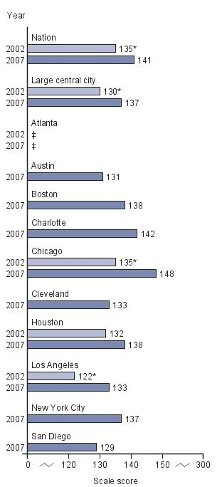 Trend in average scores for eighth-grade public school Hispanic students in NAEP writing, by jurisdiction