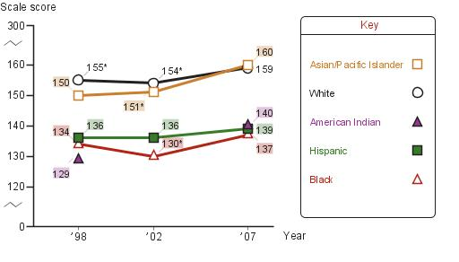Average twelfth-grade NAEP writing scores by race/ethnicity