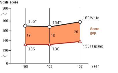 Twelfth-grade White-Hispanic score gap in NAEP writing
