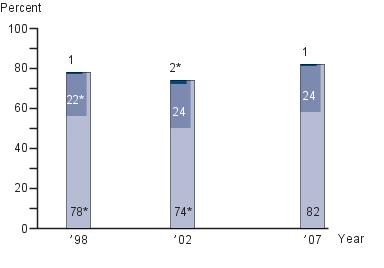 Twelfth-grade NAEP writing achievement-level results