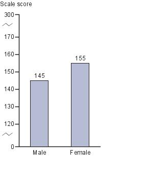 Average responding scale score in NAEP music at grade 8, by gender: 2008