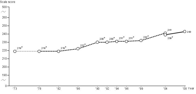Average age-nine NAEP long-term trend mathematics scores