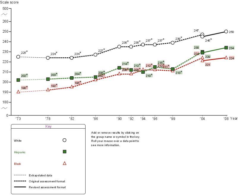 Average age nine NAEP mathematics scores by race/ethnicity