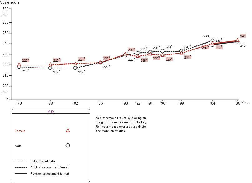 Age nine male-female score gap in NAEP mathematics