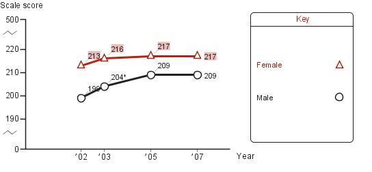 Trend in fourth-grade average NAEP reading scores in New York City, by gender
