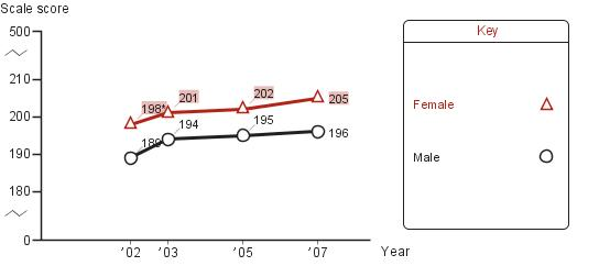 Trend in fourth-grade average NAEP reading scores in Chicago, by gender