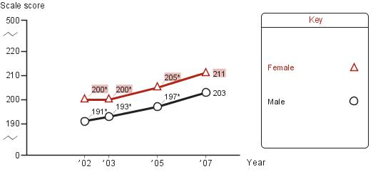 Trend in fourth-grade average NAEP reading scores in Atlanta, by gender