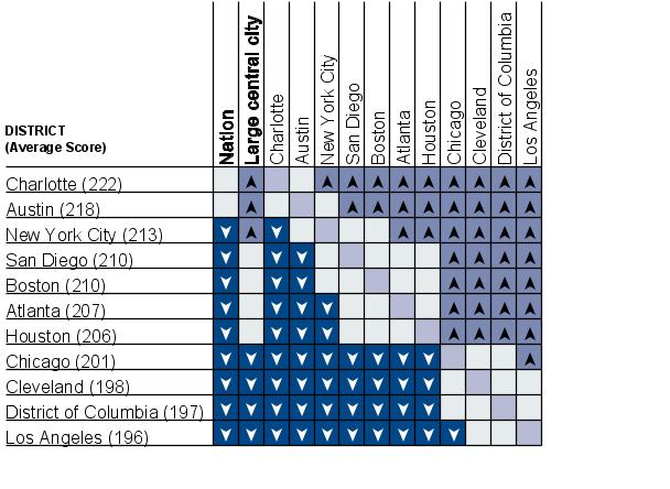 Cross-district comparisons of average reading scale scores, grade 4 public schools: 2007
