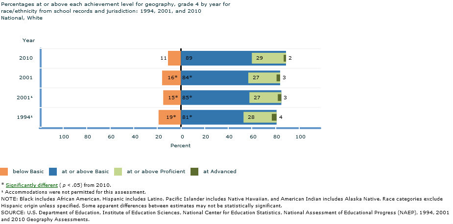 NAEP - Geography 2010: Grade 4 National Results