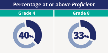 Simple circular images illustrate that 40 percent of fourth-grade students and 33 percent of eighth-grade students performed at or above the Proficient level.