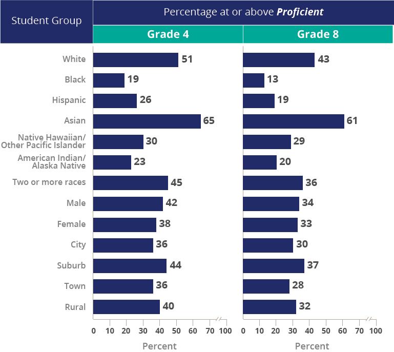 NAEP - 2015 Mathematics & Reading - Mathematics - National Results ...