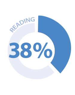 A pie chart shows the overall percentage of students at or above the Proficient level reading in 2013 was 38.