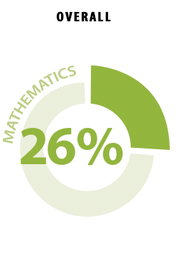 A pie chart shows the overall percentage of students at or above the Proficient level in mathematics in 2013 was 26.