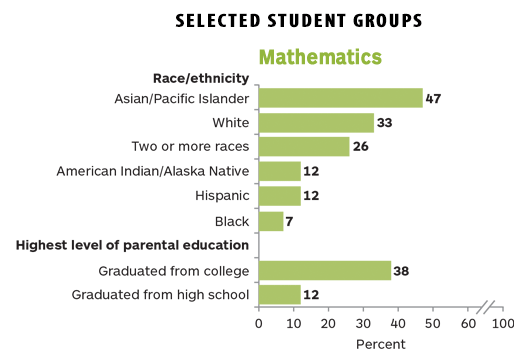 US 'report card': stagnation in 12th-grade math, reading scores