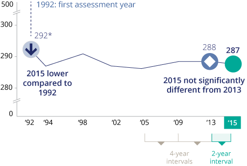 A line graph shows that the national average reading score in 2015 for grade 12 students was lower compared to the score in 1992, the initial reading assessment year, but was not significantly different compared to 2013.