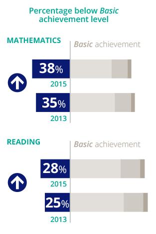 Math Home 2015: NAEP   2015 Mathematics & Reading at Grade 12   Home,