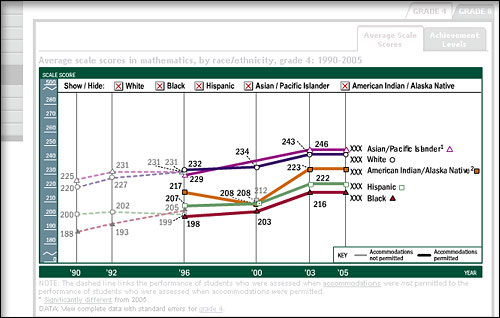 Screen shot of sample line chart showing scores for student groups over years.