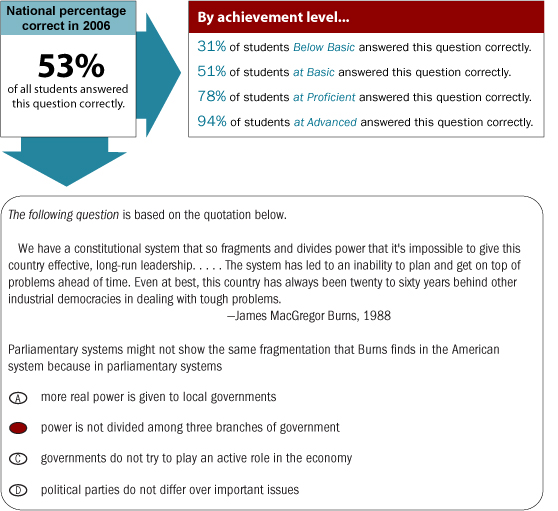 "Grade 12 Multiple-Choice question. National percentage correct in 2006. 53% of all students answered this multiple-choice question correctly. By achievement level, 31% of students Below Basic answered this question correctly. 51% of students at Basic answered this question correctly. 78% of students at Proficient answered this question correctly. 94% of students at Advanced answered this question correctly.The following sample multiple-choice question is based on the following quotation. ""We have a constitutional system that so fragments and divides power that it's impossible to give this country effective, long-run leadership.....The system has led to an inability to plan and get on top of problems ahead of time. Even at best, this country has always been twenty to sixty years behind other industrial democracies in dealing with tough problems.""  James MacGregor Burns, 1988. Parliamentary systems might not show the same fragmentation that Burns finds in the American system because in parliamentary systems a) more real power is given to local governments, b) power is not divided among three branches of government, c) governments do not try to play an active role in the economy, d) political parties do not differ over important issues. The correct answer is b."