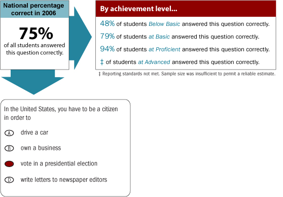 Grade 4 Multiple-Choice question. National percentage correct in 2006. 75% of all students answered this multiple-choice question correctly. By achievement level 48% of students Below Basic answered this question correctly. 79% of students at Basic answered this question correctly. 94% of students at Proficient answered this question correctly. Reporting standards at Advanced were not met. The sample size was insufficient to permit a reliable estimate. The sample question is as follows: In the United States, you have to be a citizen in order to a) drive a car, b) own a business, c) vote in a presidential election, d) write letters to newspaper editors. The correct answer is c.