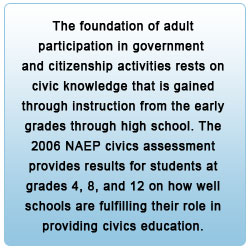 The foundation of adult participation in government and citizenship activities rests on civic knowledge that is gained through instruction from the early grades through high school. The 2006 NAEP civics assessment provides results for students at grades 4, 8, and 12 on how well schools are fulfilling their role in providing civics education.