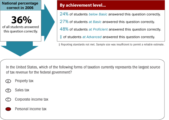 Grade 12 multiple-choice question. National percentage correct in 2006. 36% of all students answered this multiple-choice question correctly. By achievement level, 24% of students Below Basic answered this question correctly. 27% of students at Basic answered this question correctly. 48% of students at Proficient answered this question correctly. Reporting standards at Advanced were not met. Sample size was insufficient to permit a reliable estimate. The question is as follows: In the United States, which of the following forms of taxation currently represents the largest source of tax revenue for the federal government? a) Property tax, b) Sales tax, c) Corporate income tax, d) Personal income tax. The correct answer is d.
